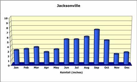 jacksonville-rainfall