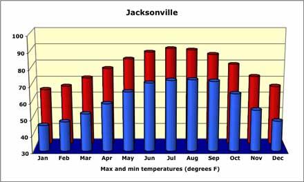 jacksonville-temperature