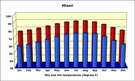 Miami average temperatures