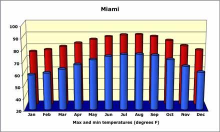 Miami average temperatures