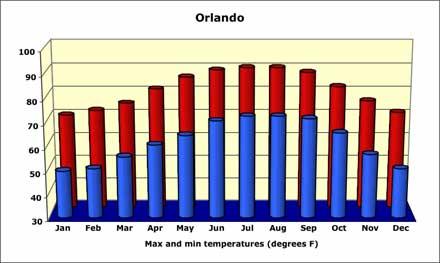 orlando-temperature