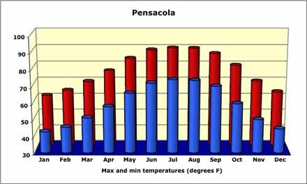 pensacola-temperature