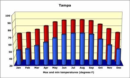 tampa-temperature