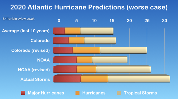 2020 Atlantic Hurricane Statistics (split by category) [© 2020, floridareview.co.uk, all rights reserved]