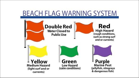 Florida beach warning flags [Courtesy of the Orange Beach Fire Department]