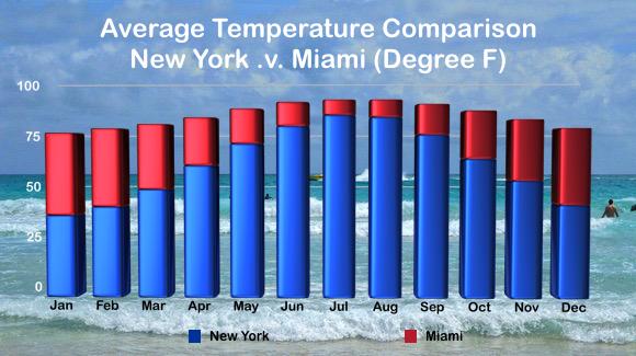 Average temperatures in New York and Miami (degrees Fahrenheit)