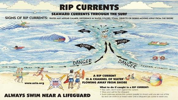 Rip Currents poster [© United States Lifesaving Association]