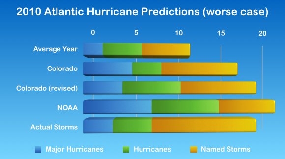 2010 Atlantic Hurricane Season Statistics, split by category