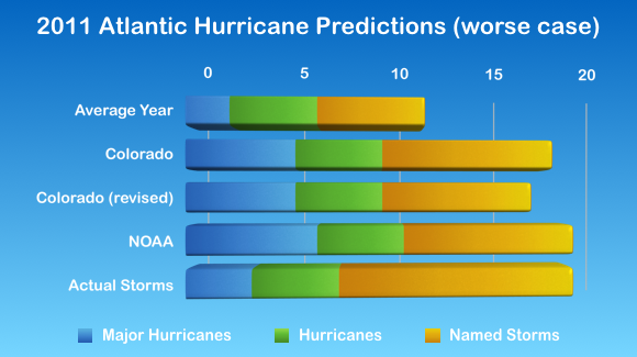2011 Atlantic Hurricane Season Statistics, split by category