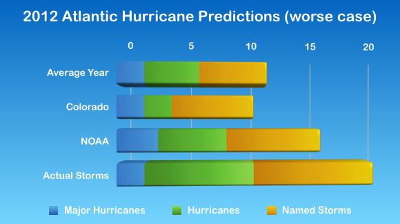 2012 Atlantic Hurricane Season Statistics, split by category