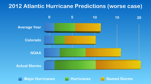 2012 Atlantic Hurricane Season Statistics, split by category