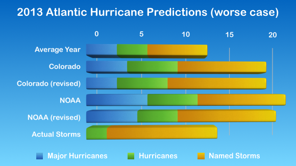 2013 Atlantic Hurricane Season Statistics, split by category