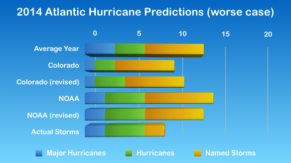 2014 Atlantic Hurricane Statistics (split by category)