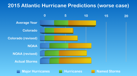 2015 Atlantic Hurricane Statistics (split by category)