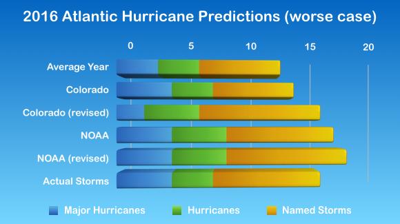 2016 Atlantic Hurricane Statistics (split by category)