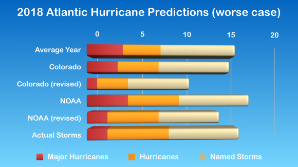 2018 Atlantic Hurricane Statistics (split by category)