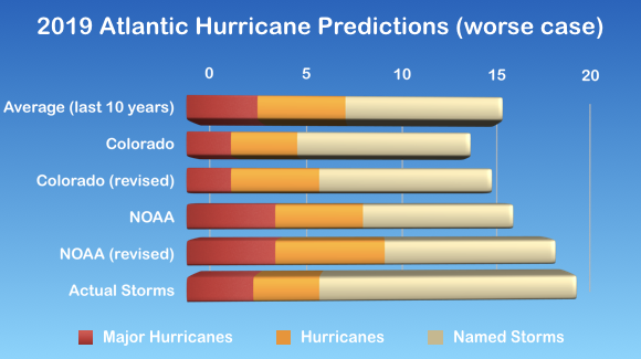2019 Atlantic Hurricane Statistics (split by category) [© 2020, floridareview.co.uk, all rights reserved]