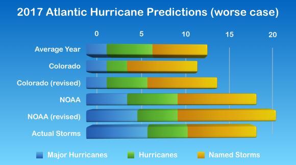 2017 Atlantic Hurricane Statistics (split by category)